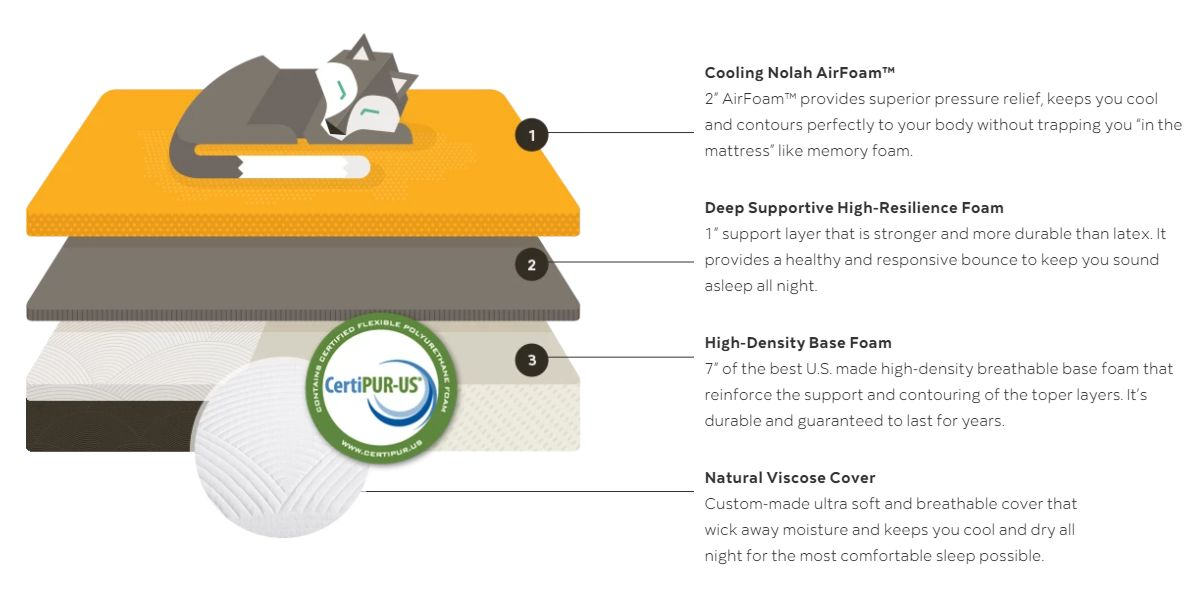 1570544117 801 the nolah sleep mattress review is it a good fit for you - The Nolah Sleep Mattress Review: Is It a Good Fit for You?