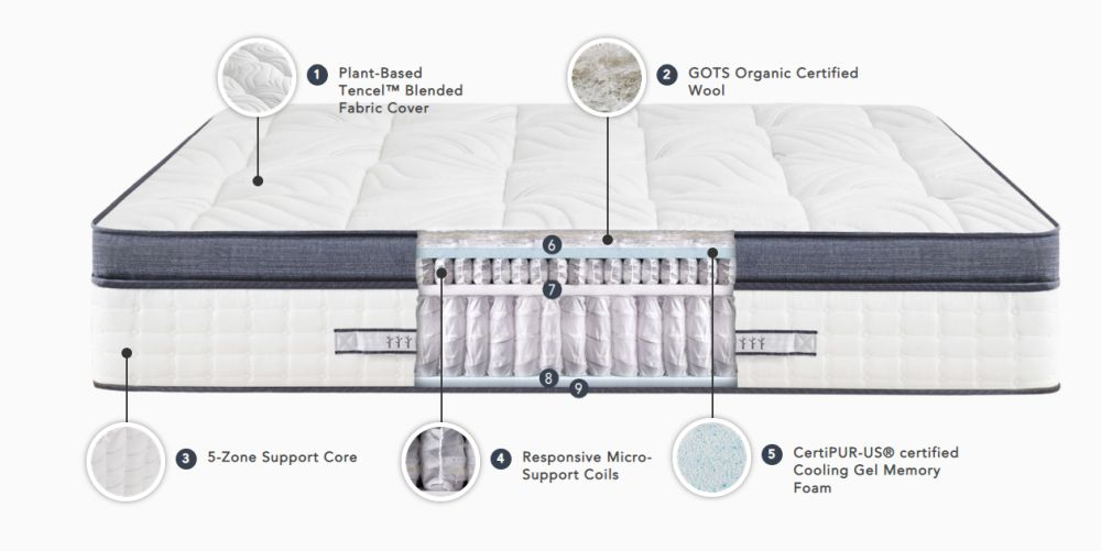 1571316543 783 the brentwood home mattress perfect for everyone - The Brentwood Home Mattress: Perfect for Everyone!